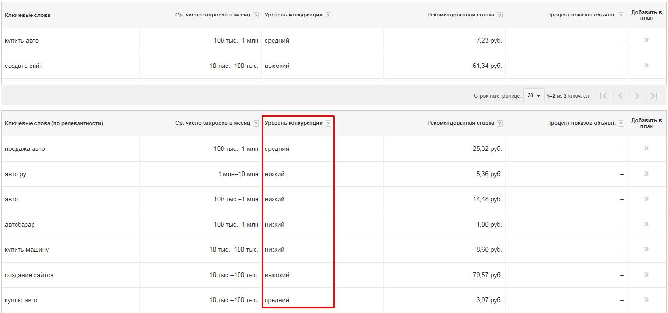 ТОП150 минус слов для Яндекс Директ Список